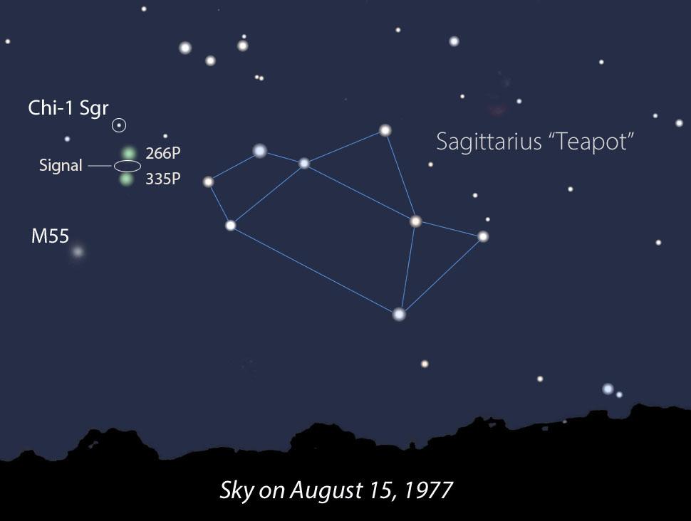 در ۱۵ اوت سال ۱۹۷۷، دنباله دارهای ۲۶۶P/کریستنسن و ۳۳۵P/ گیبس به نوار باریک جنوب آسمان بسیار نزدیک بودند، جایی که سیگنال واو! دریافت شد. آیا آنها می توانند دخیل باشند؟